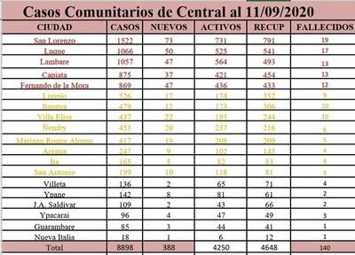 Luque registra 17 fallecidos y 1.066 positivos por Covid-19 •