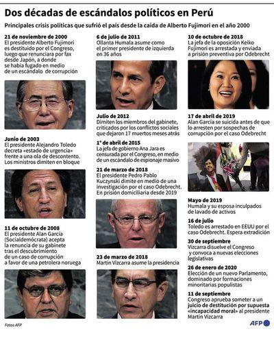Puja política en el Perú afecta a los tres poderes