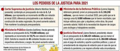 Justicia Electoral solicitó G. 123.000 millones para los partidos políticos