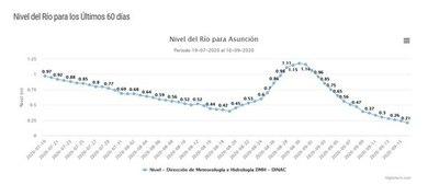Nivel del río Paraguay sigue en alarmante descenso