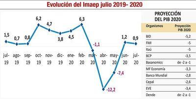 Economistas estiman menor caída del PIB ante signos de recuperación