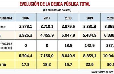"""Ejecutivo pasó a Diputados proyecto de ley de """"bicicleteo"""" de deudas"""