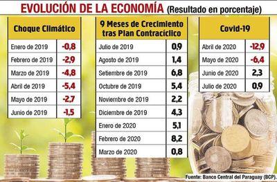 """Banco Central asegura que economía """"ya pasó lo peor"""""""