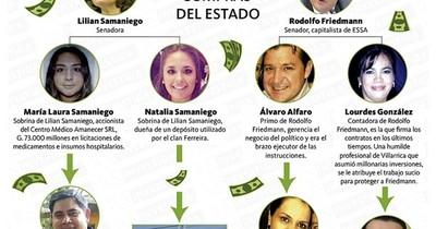 La Nación / Friedmann y Samaniego tienen clanes que devoran licitaciones del Estado