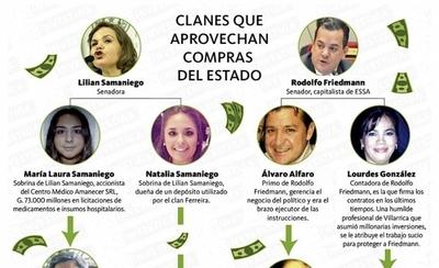 HOY / Friedmann y Samaniego tienen clanes que devoran licitaciones del Estado