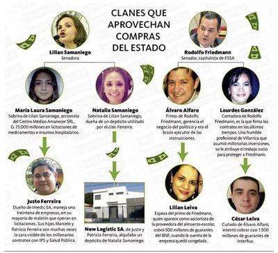 Friedmann y Samaniego tienen clanes que devoran licitaciones del Estado