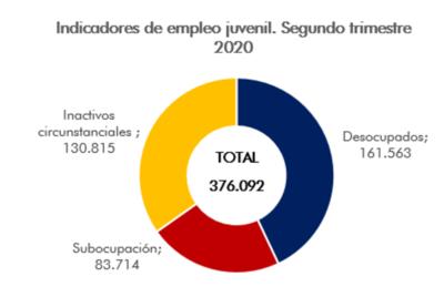 Día de la Primavera con 400 mil jóvenes desempleados