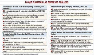 """La ANDE prepara su """"plan verano"""" y Petropar dice que no subiría precios"""