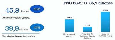 PGN 2021: Gastos representarán el 33% del PIB