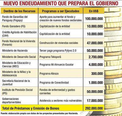 Ejecutivo plantea nuevo paquete de deudas por hasta US$ 292 millones