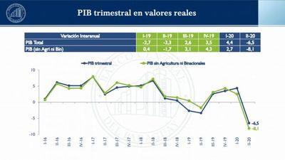 El PIB trimestral ha registrado una caída interanual de
