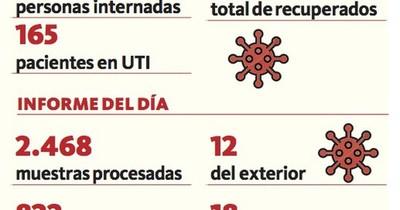La Nación / Salud confirmó 18 nuevos fallecidos