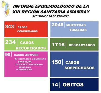 Cifras récord de casos positivos de COVID-19 en Amambay