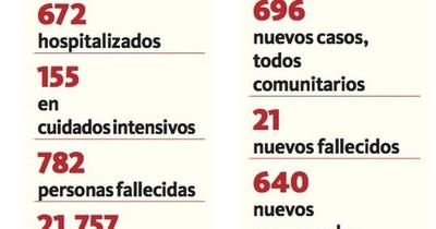 La Nación / La cartera de Salud reportó 696 casos nuevos de coronavirus