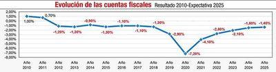 Según Hacienda, plan de convergencia no contempla otra reforma impositiva