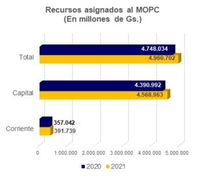 PGN 2021 con menos inversión en obras