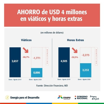 ITAIPU: Millonario monto destinado a viáticos y horas extras será usado en acciones sociales
