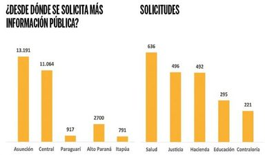 Solo el 0.7% de los paraguayos consulta la información pública