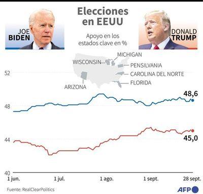 Trump acorta distancia en sondeo liderado por Biden