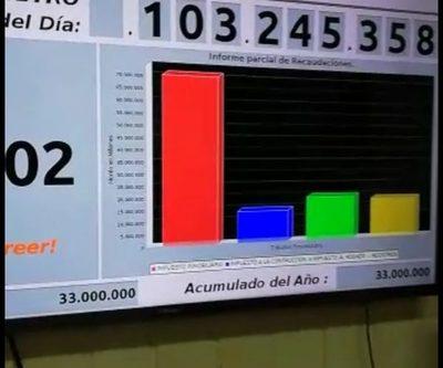 """El """"impuestómetro"""" de Prieto, eleva a la Municipalidad de CDE al primer lugar en transparencia"""