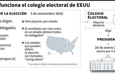 Cómo funciona el sistema electoral indirecto en los Estados Unidos