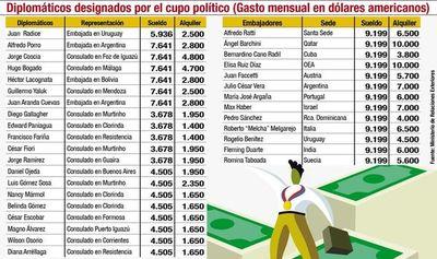 El cupo político en el servicio exterior también genera oneroso gasto al país