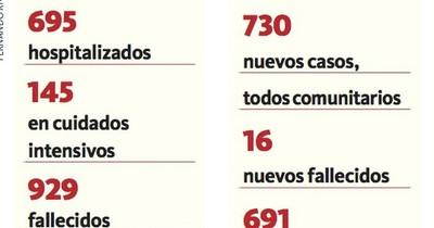 La Nación / Covid-19: 16 decesos y 730 casos positivos