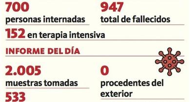La Nación / Paraguay, cerca de los 1.000 fallecidos