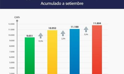 De enero a setiembre de 2020, Itaipú suministró 11.804 GWh de energía – Diario TNPRESS