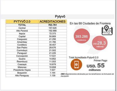 Pytyvõ 2.0 empezará a pagarse desde mañana