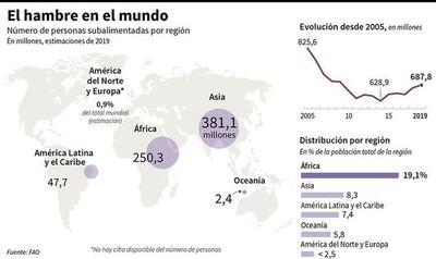 Latinoamérica es la región más cara para adquirir alimentos nutritivos