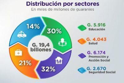 Inversión Social alcanzó US$ 2.776 millones al cierre del tercer trimestre del año