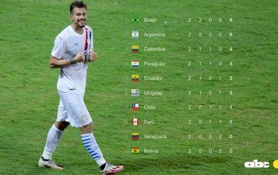 La tabla de las Eliminatorias: Paraguay está en zona de clasificación
