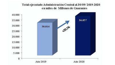 Ejecución de gastos aumentó 20,1%