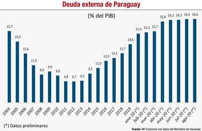 La presencia y los desafíos del BID en Paraguay