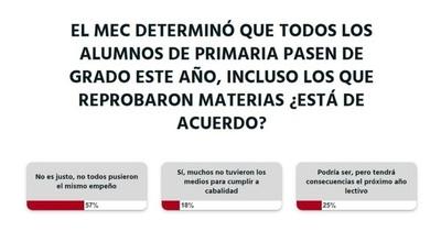 La Nación / Ciudadanía no está de acuerdo en que todos los alumnos pasen de grado a pesar de haber reprobado