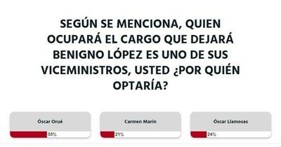 La Nación / Óscar Orué es el indicado para asumir como ministro de Hacienda, según lectores