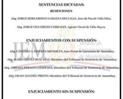 Jueza de Amambay suspendida recurrirá a instancias internacionales