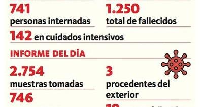 La Nación / Confirman 746 nuevos positivos y 19 decesos
