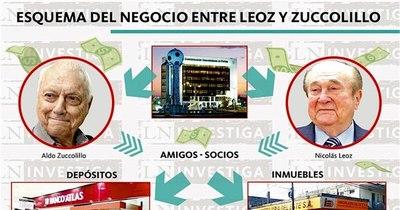 La Nación / Testaferros, bancos e inmobiliaria en medio del desvío de dinero del fútbol