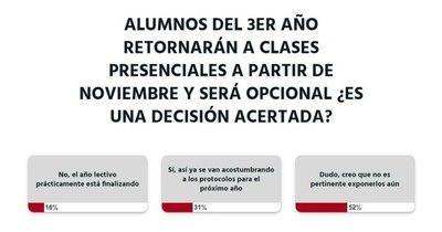 La Nación / Ciudadanía pone en dudas el regreso a las clases presenciales desde noviembre