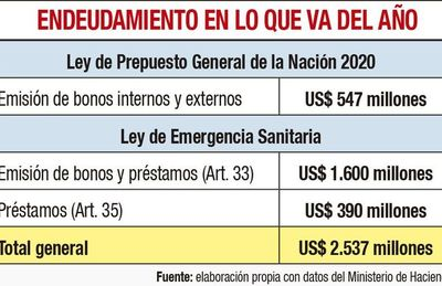 """Hacienda haría en 2021 la primera emisión para """"bicicletear"""" la deuda"""