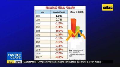 Proyecto de Presupuesto 2021 ya prevé déficit del 4%