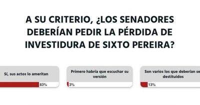 La Nación / A criterio de los lectores, la solicitud de pérdida de investidura del senador Sixto Pereira es justificada