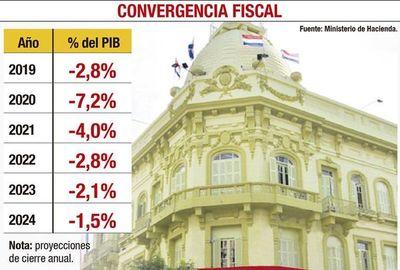 Estado volverá a 1,5% de déficit en 2024, según el plan de Hacienda