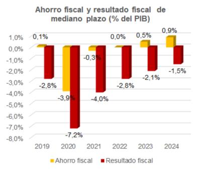 Finanzas del Estado sufrirán hasta el 2024