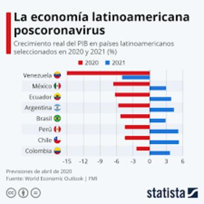 PIB de América Latina debe crecer al 4% para reducir pobreza