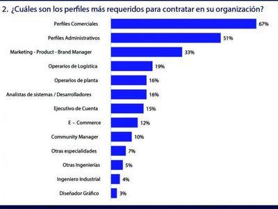 Perfiles  comerciales son los más requeridos por empresas