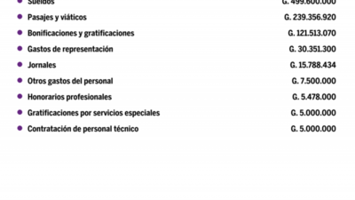 Desglose de salarios del Instituto Paraguayo Del Indígena en setiembre del 2020