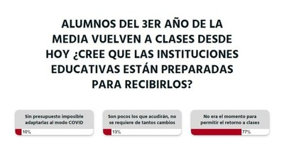 La Nación / No era el momento para retornar a las clases presenciales, opinan los lectores